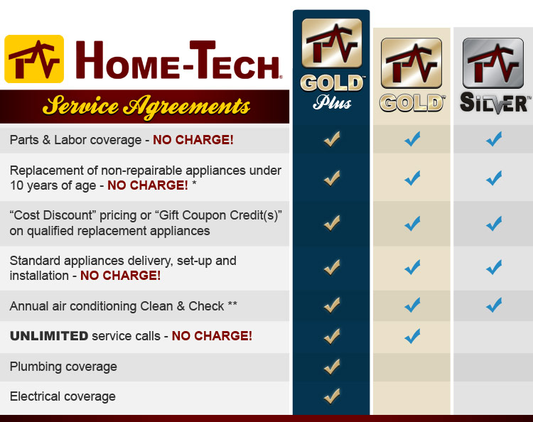 Service Agreements Cover Major Appliances And Ac For Sw Fl